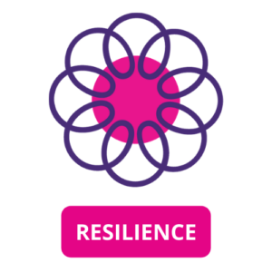 Core Value Resilience